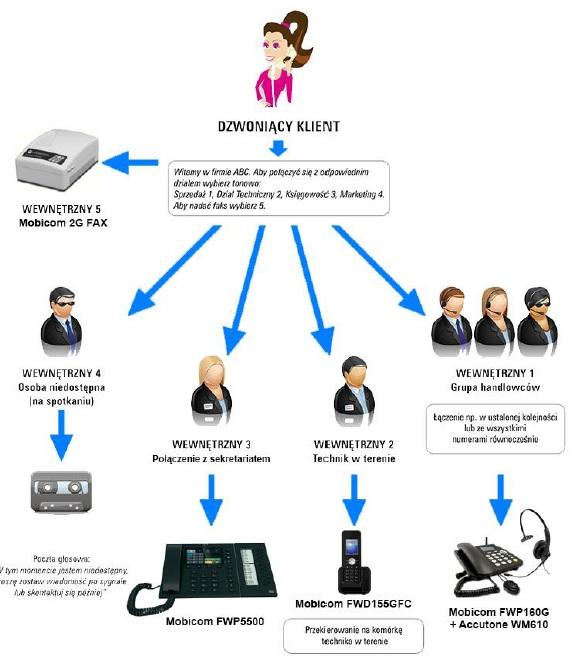 mobicom schemat Wirtualnej centrali GSM